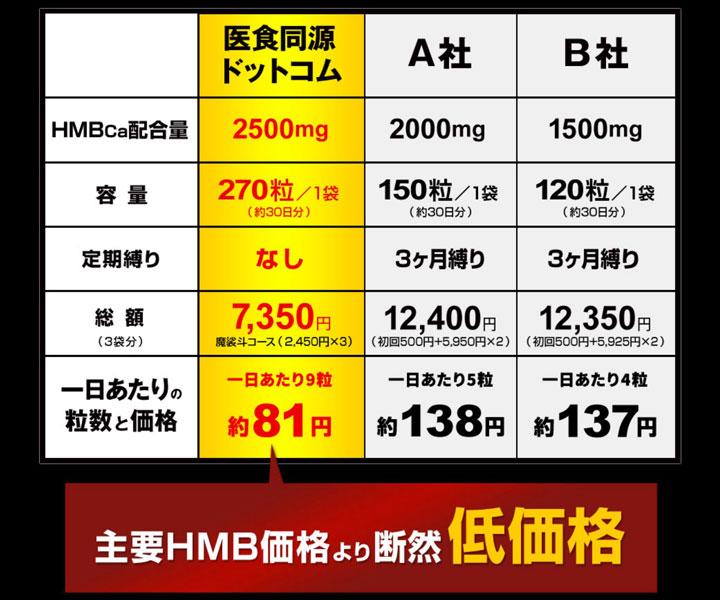 他社HMBサプリとHMBCa2500プロスペックとの比較