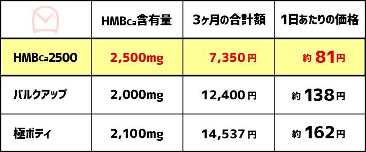 HMBの比較表