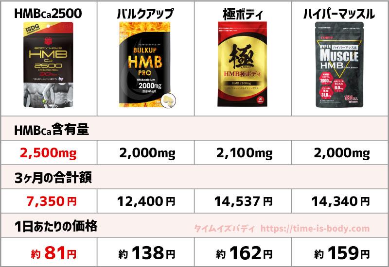おすすめHMBの比較表